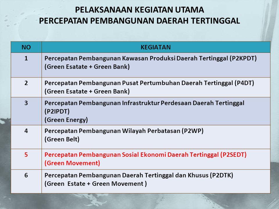 NOKEGIATAN 1Percepatan Pembangunan Kawasan Produksi Daerah Tertinggal (P2KPDT) (Green Esatate + Green Bank) 2Percepatan Pembangunan Pusat Pertumbuhan