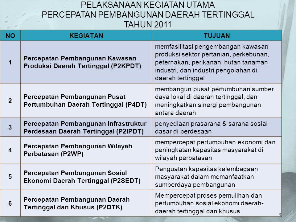 NOKEGIATANTUJUAN 1 Percepatan Pembangunan Kawasan Produksi Daerah Tertinggal (P2KPDT) memfasilitasi pengembangan kawasan produksi sektor pertanian, pe
