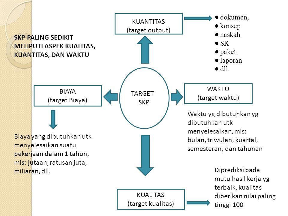 Contoh Penilaian SKP Jabfung Tertentu : Dosen