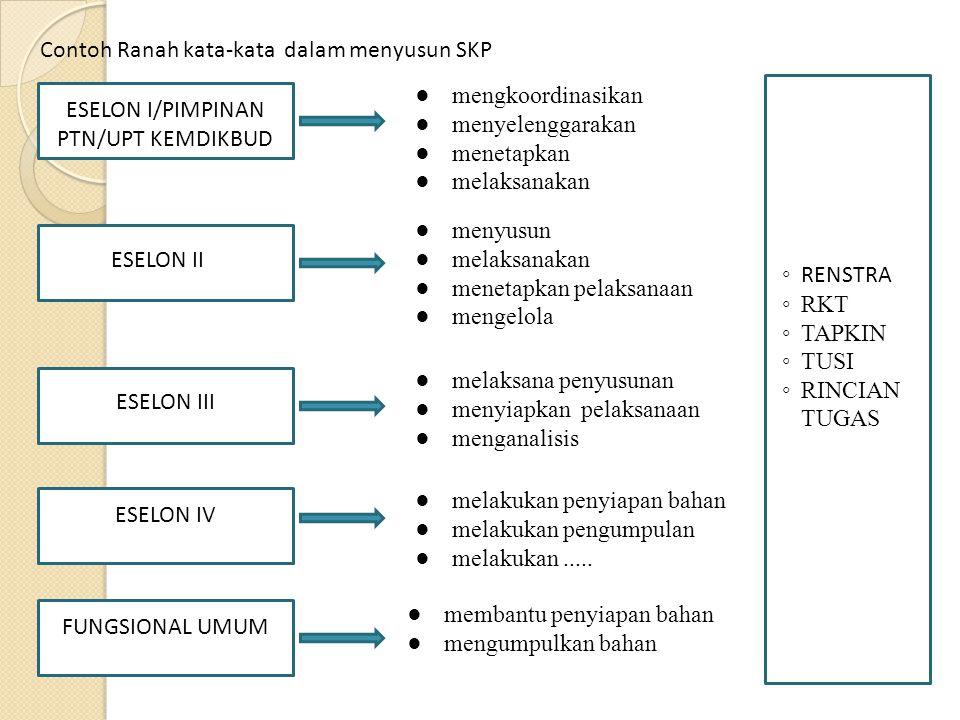 Contoh SKP Jabfung Umum :