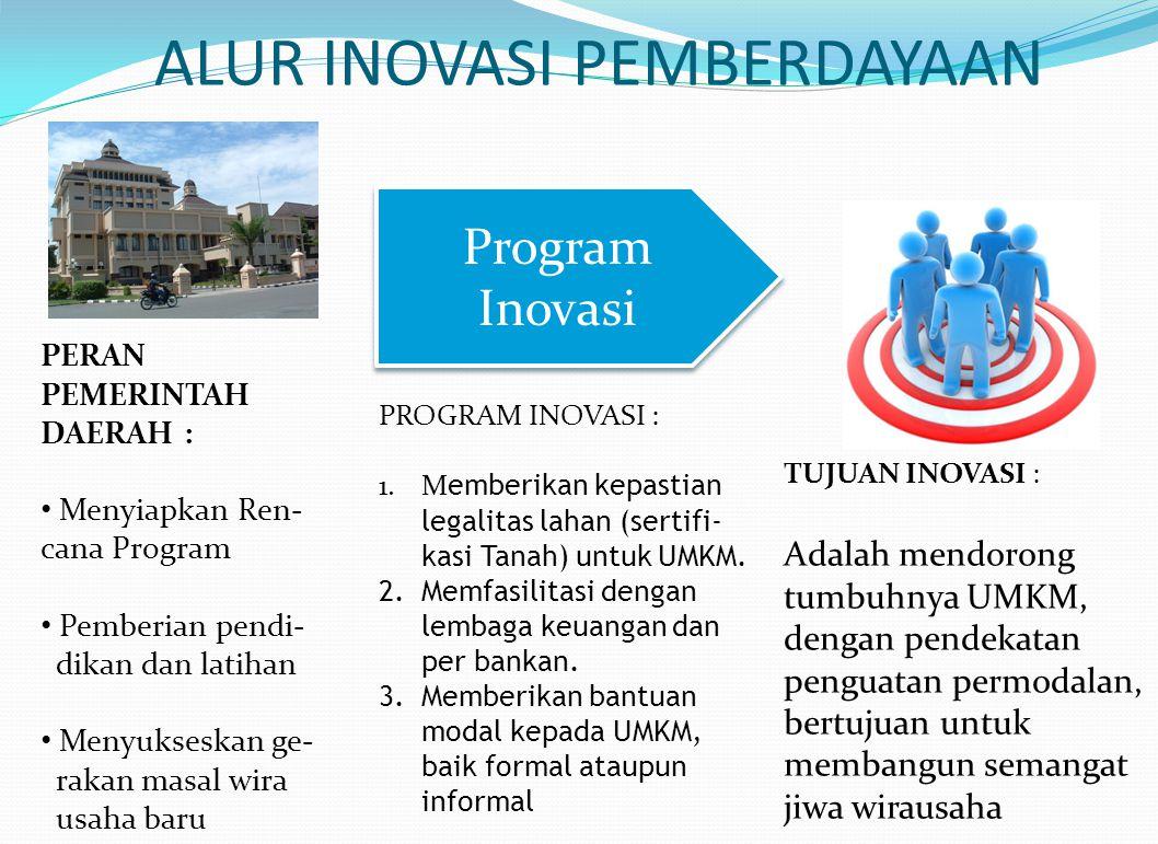 Program Inovasi PERAN PEMERINTAH DAERAH : Menyiapkan Ren- cana Program Pemberian pendi- dikan dan latihan Menyukseskan ge- rakan masal wira usaha baru