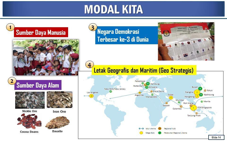 MODAL KITA Sumber Daya Manusia Sumber Daya Alam Letak Geografis dan Maritim (Geo Strategis) Negara Demokrasi Terbesar ke-3 di Dunia 1 2 3 4 Slide 14