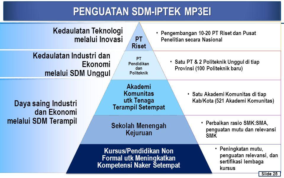 PENGUATAN SDM-IPTEK MP3EI 25 Kedaulatan Teknologi melalui Inovasi Kedaulatan Industri dan Ekonomi melalui SDM Unggul Daya saing Industri dan Ekonomi m