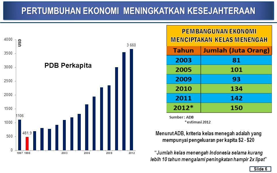 PERTUMBUHAN EKONOMI MENINGKATKAN KESEJAHTERAAN Sumber : ADB *estimasi 2012 Menurut ADB, kriteria kelas menegah adalah yang mempunyai pengeluaran per k