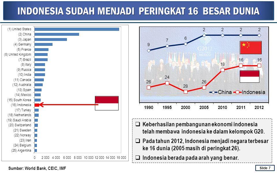 INDONESIA SUDAH MENJADI PERINGKAT 16 BESAR DUNIA Sumber: World Bank, CEIC, IMF  Keberhasilan pembangunan ekonomi indonesia telah membawa indonesia ke
