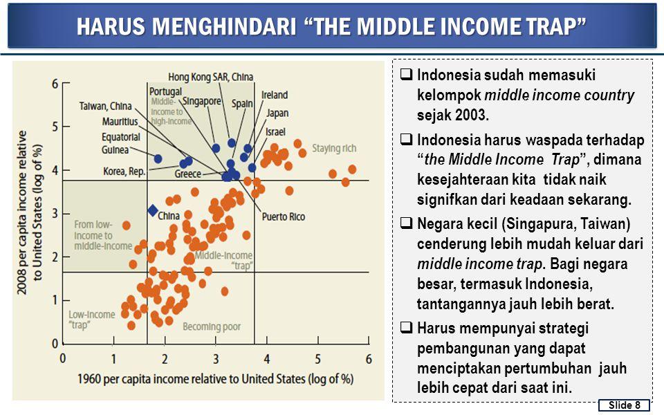 """HARUS MENGHINDARI """"THE MIDDLE INCOME TRAP""""  Indonesia sudah memasuki kelompok middle income country sejak 2003.  Indonesia harus waspada terhadap """""""