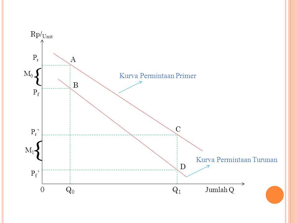 Jumlah Q Q1Q1 Q0Q0 0 { { Rp/ Unit PrPr PfPf Pr'Pr' Pf'Pf' M0M0 M1M1 Kurva Permintaan Primer Kurva Permintaan Turunan D C A B