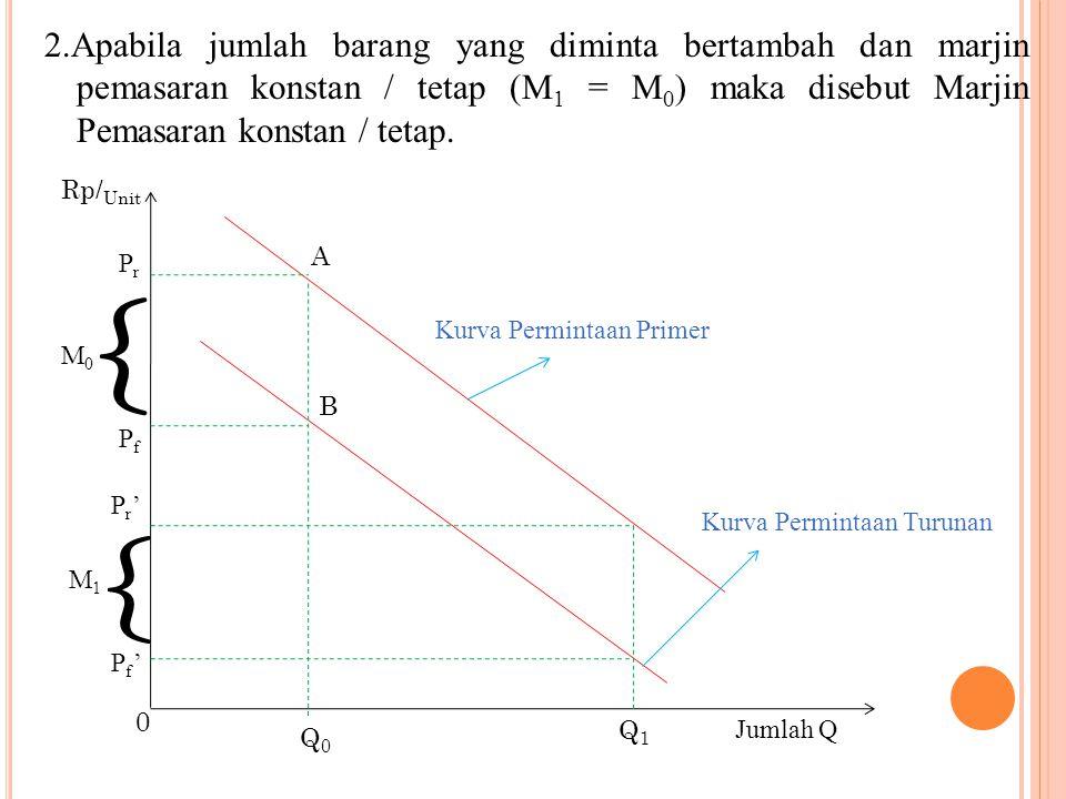 2.Apabila jumlah barang yang diminta bertambah dan marjin pemasaran konstan / tetap (M 1 = M 0 ) maka disebut Marjin Pemasaran konstan / tetap. Rp/ Un