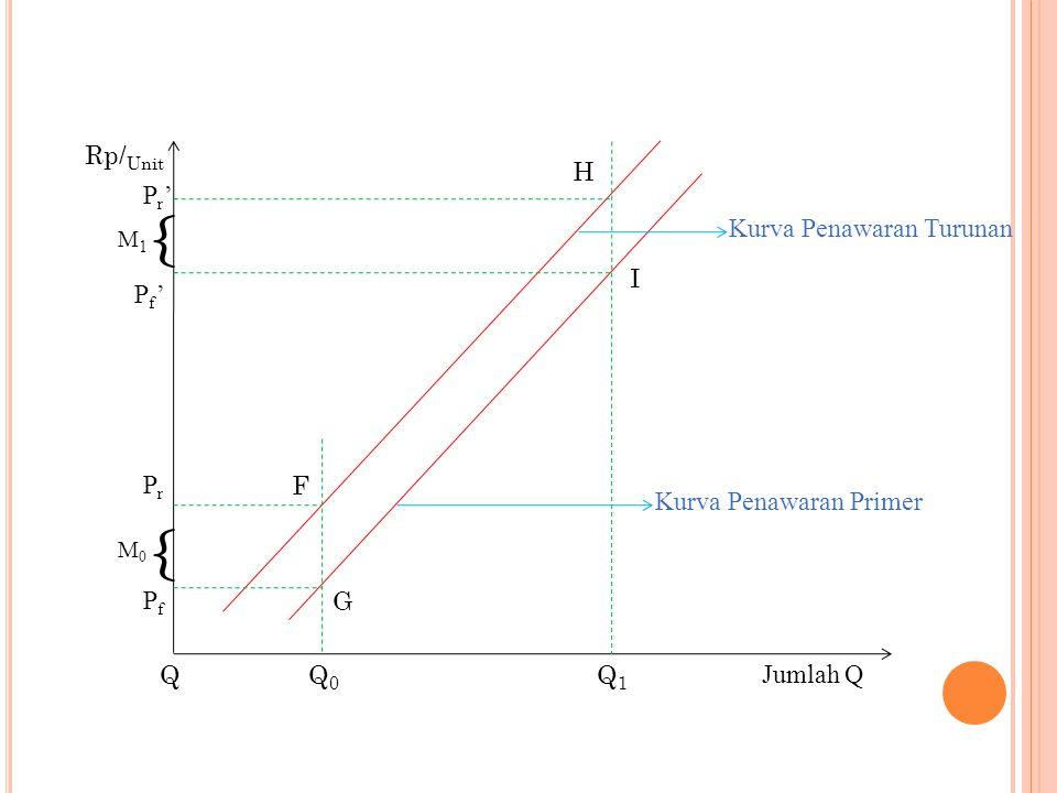 Rp/ Unit { Pr'Pr' Pf'Pf' M1M1 PrPr PfPf { M0M0 F G QQ0Q0 Q1Q1 Kurva Penawaran Turunan Kurva Penawaran Primer H I Jumlah Q