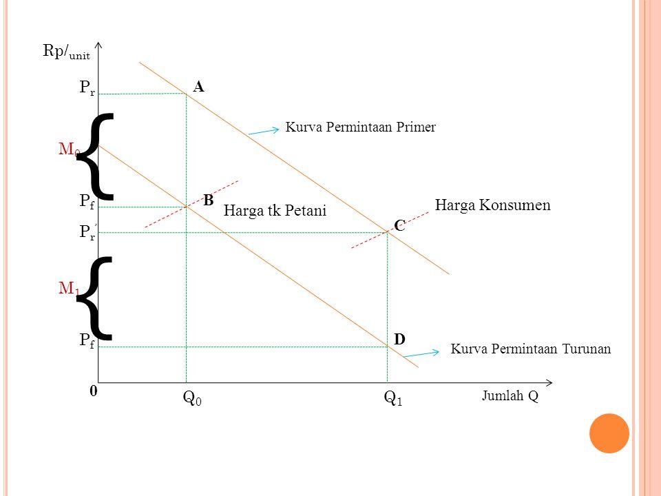 Pada jumlah barang sebanyak Q 0, maka harga ditingkat pengecer sebesar P r dan harga ditingkat petani sebesarP f.