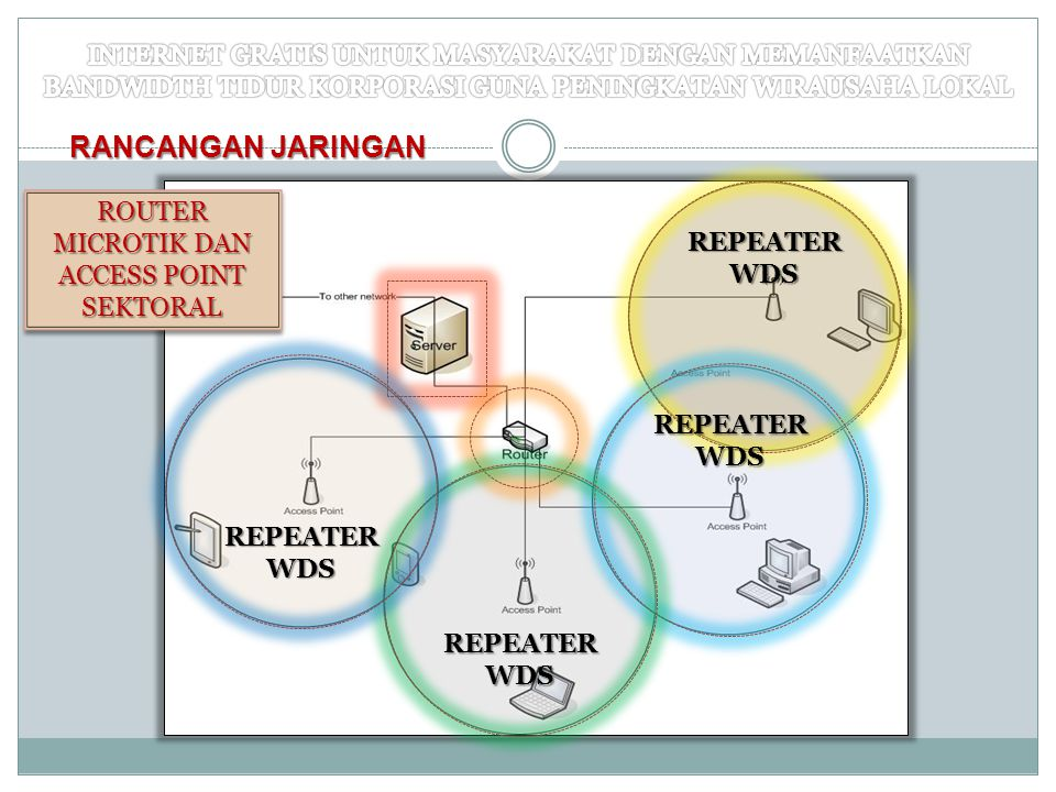 RANCANGAN JARINGAN REPEATERWDS REPEATERWDS REPEATERWDS REPEATERWDS SERVER KORPORASI SERVER KORPORASI ROUTER MICROTIK DAN ACCESS POINT SEKTORAL ROUTER