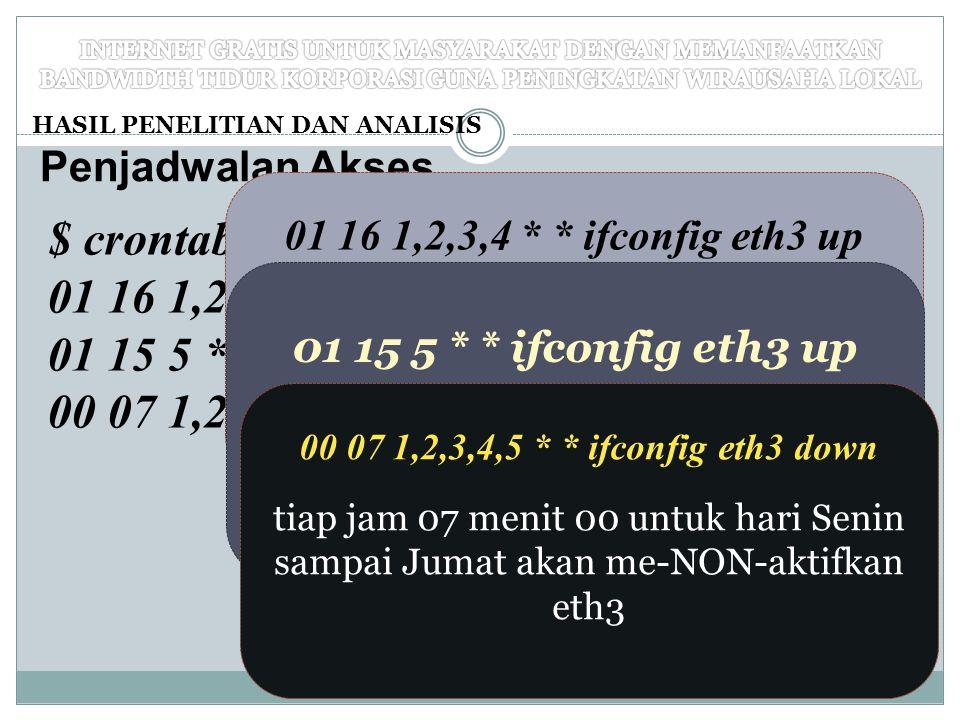 HASIL PENELITIAN DAN ANALISIS Penjadwalan Akses $ crontab –e 01 16 1,2,3,4 * * ifconfig eth3 up 01 15 5 * * ifconfig eth3 up 00 07 1,2,3,4,5 * * ifcon