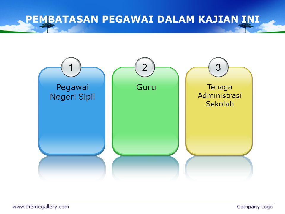 www.themegallery.com Company Logo DILAKSANAKANDIRENCANAKANDINILAI SKP DAN PKP SKP ACTION PKP