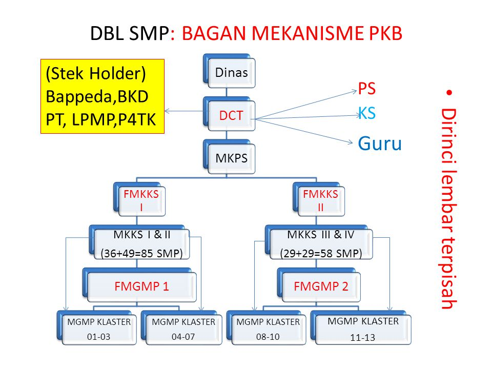 DBL SMP: BAGAN MEKANISME PKB Dirinci lembar terpisah DinasDCT MKPS FMKKS I MKKS I & II (36+49=85 SMP) FMGMP 1 MGMP KLASTER 01-03 MGMP KLASTER 04-07 FM
