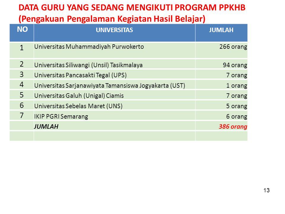 13 NO UNIVERSITASJUMLAH 1 Universitas Muhammadiyah Purwokerto266 orang 2 Universitas Siliwangi (Unsil) Tasikmalaya94 orang 3 Universitas Pancasakti Te
