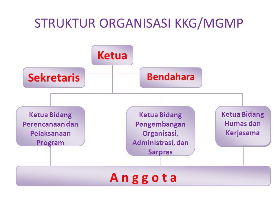 STRUKTUR ORGANISASI KKG/MGMP Ketua Sekretaris Bendahara Ketua Bidang Perencanaan dan Pelaksanaan Program Ketua Bidang Pengembangan Organisasi, Adminis