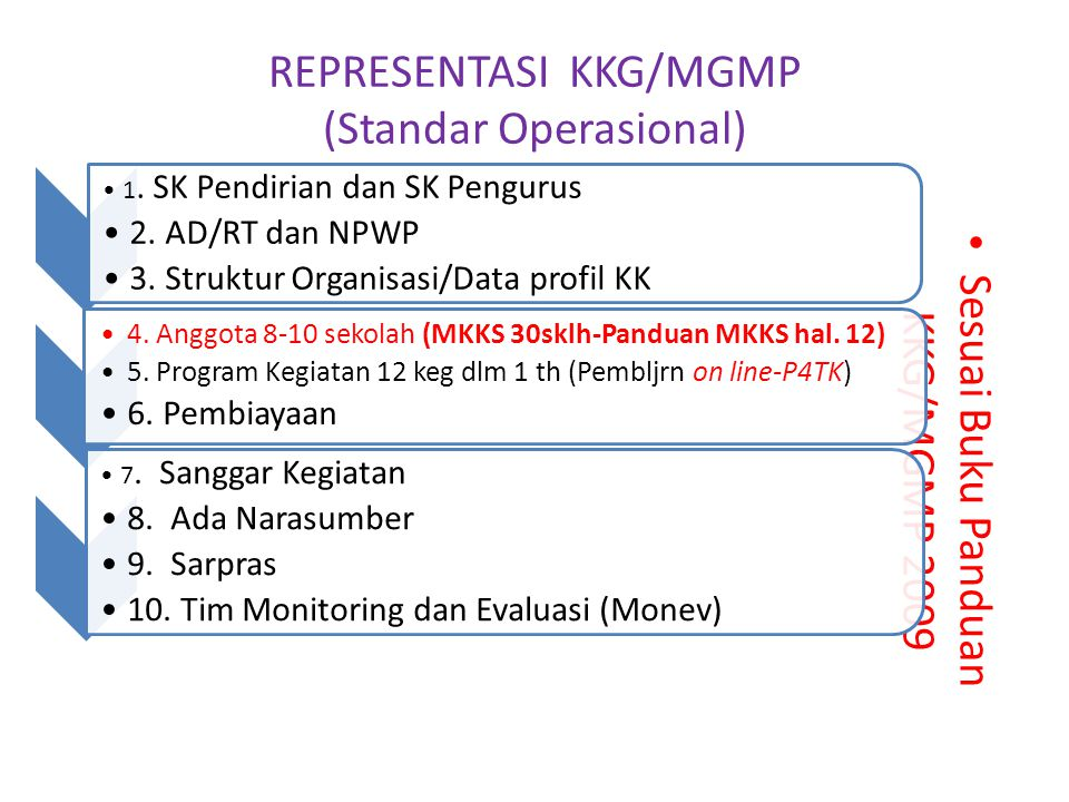 REPRESENTASI KKG/MGMP (Standar Operasional) Sesuai Buku Panduan KKG/MGMP 2009 1. SK Pendirian dan SK Pengurus 2. AD/RT dan NPWP 3. Struktur Organisasi