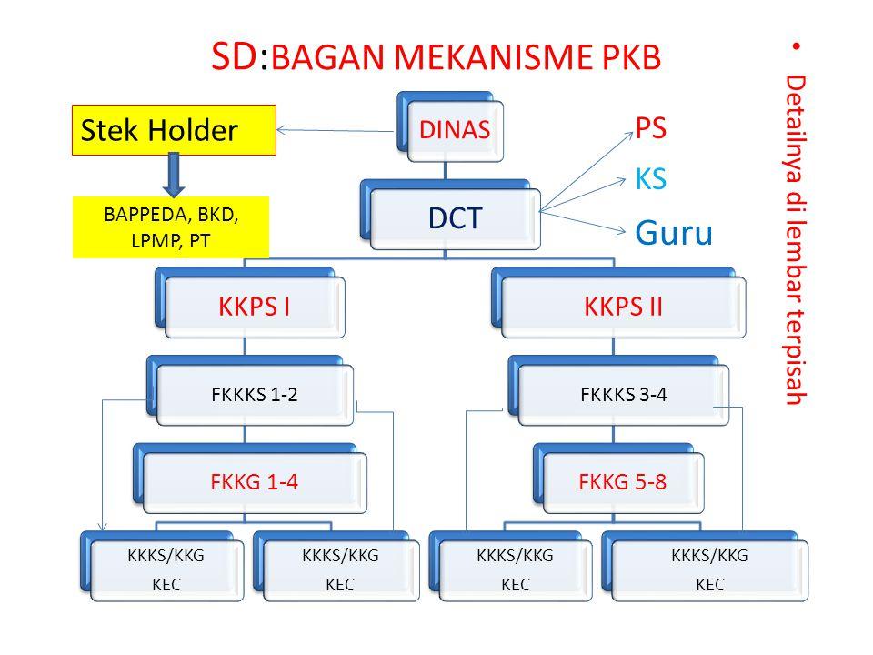 SD: BAGAN MEKANISME PKB Detailnya di lembar terpisah DINAS DCT KKPS I FKKKS 1-2 FKKG 1-4 KKKS/KKG KEC KKKS/KKG KEC KKPS II FKKKS 3-4 FKKG 5-8 KKKS/KKG