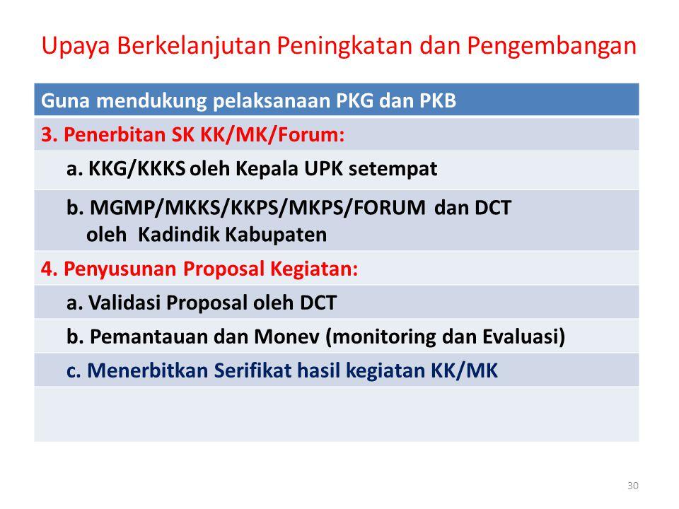 Upaya Berkelanjutan Peningkatan dan Pengembangan 30 Guna mendukung pelaksanaan PKG dan PKB 3. Penerbitan SK KK/MK/Forum: a. KKG/KKKS oleh Kepala UPK s