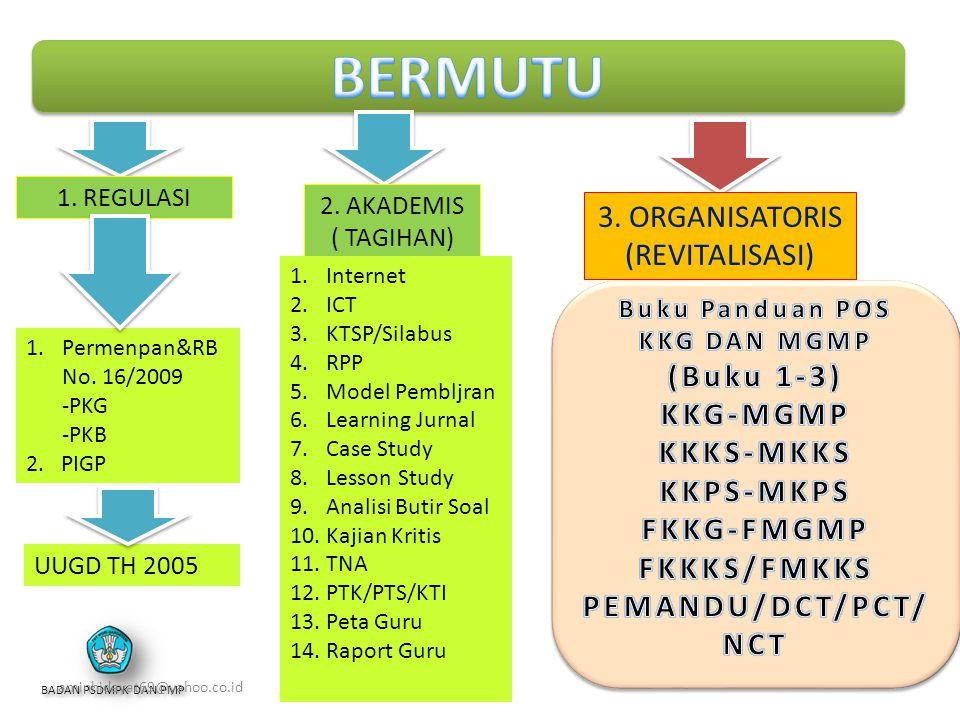 BADAN PSDMPK DAN PMP aminhidayat69@yahoo.co.id 2. AKADEMIS ( TAGIHAN) 3. ORGANISATORIS (REVITALISASI) 1. REGULASI 1.Permenpan&RB No. 16/2009 -PKG -PKB