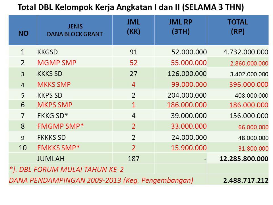 9 NO JENIS DANA BLOCK GRANT JML (KK) JML RP (3TH) TOTAL (RP) 1 KKGSD9152.000.0004.732.000.000 2MGMP SMP5255.000.000 2.860.000.000 3 KKKS SD27126.000.0