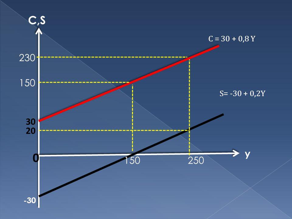 y C,S 20 150 0 30 S= -30 + 0,2Y C = 30 + 0,8 Y -30 250 150 230