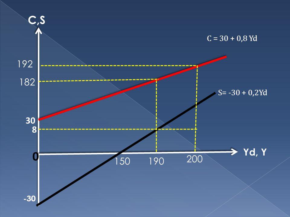 Yd, Y C,S 8 190 0 30 S= -30 + 0,2Yd C = 30 + 0,8 Yd -30 200 182 192 150