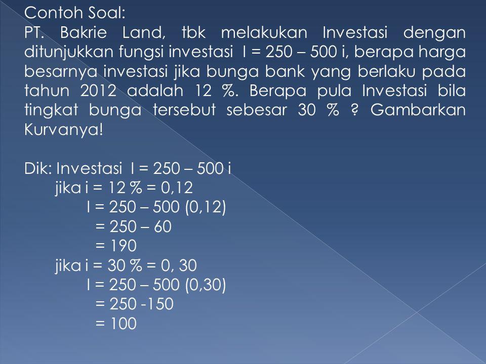 Contoh Soal: PT. Bakrie Land, tbk melakukan Investasi dengan ditunjukkan fungsi investasi I = 250 – 500 i, berapa harga besarnya investasi jika bunga