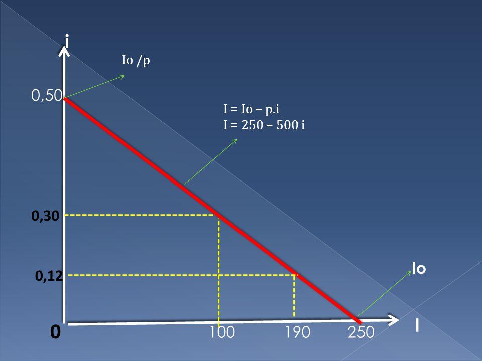Io I 0,12 100 0 0,30 Io /p I = Io – p.i I = 250 – 500 i 190 0,50 i 250