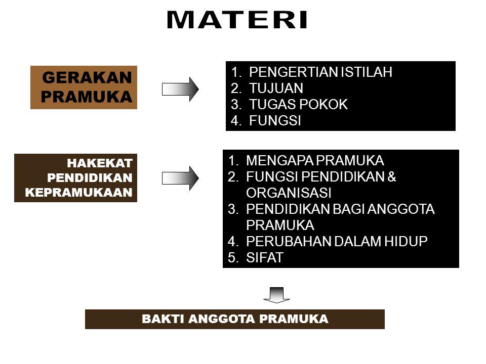 GERAKAN PRAMUKA HAKEKAT PENDIDIKAN KEPRAMUKAAN 1.PENGERTIAN ISTILAH 2.TUJUAN 3.TUGAS POKOK 4.FUNGSI 1.MENGAPA PRAMUKA 2.FUNGSI PENDIDIKAN & ORGANISASI