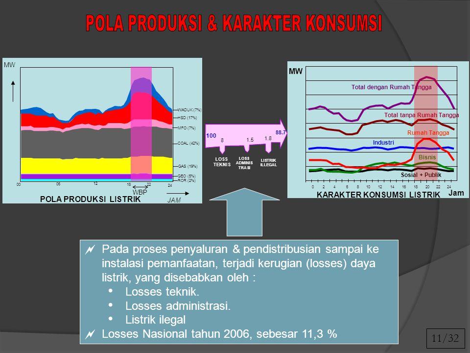 JAM 2218 24 06 12 POLA PRODUKSI LISTRIK 00 MW 0 2 4 6 8 10 12 14 16 18 20 22 24 Jam MW Sosial + Publik Bisnis Industri Rumah Tangga Total tanpa Rumah Tangga Total dengan Rumah Tangga KARAKTER KONSUMSI LISTRIK ROR (2%) MFO (7%) COAL (42%) HSD (17%) WADUK (7%) GAS (19%) GEO (5%) WBP 100 88.7 LOSS TEKNIS 8 LOSS ADMINIS TRASI 1.5 LISTRIK ILLEGAL 1.8  Pada proses penyaluran & pendistribusian sampai ke instalasi pemanfaatan, terjadi kerugian (losses) daya listrik, yang disebabkan oleh : Losses teknik.