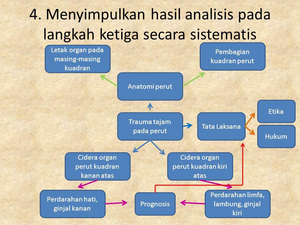 Trauma tajam pada perut Cidera organ perut kuadran kanan atas Perdarahan hati, ginjal kanan Pembagian kuadran perut Letak organ pada masing-masing kua