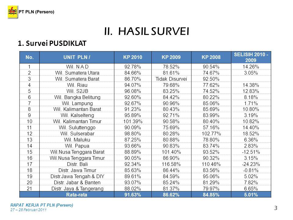 4 2.Survei KPK RAPAT KERJA PT PLN (Persero) 27 – 28 Februari 2011 Hasil Survey ILP Tahun 2007 s.d.