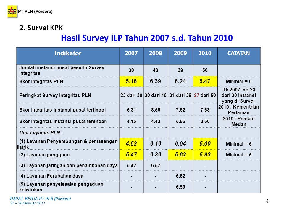 4 2. Survei KPK RAPAT KERJA PT PLN (Persero) 27 – 28 Februari 2011 Hasil Survey ILP Tahun 2007 s.d. Tahun 2010 Indikator 2007200820092010CATATAN Jumla