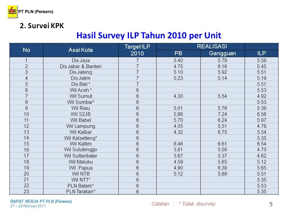 5 Materi RAPAT KERJA PT PLN (Persero) 27 – 28 Februari 2011 2. Survei KPK Hasil Survey ILP Tahun 2010 per Unit NoAsal Kota Target ILP 2010 REALISASI P