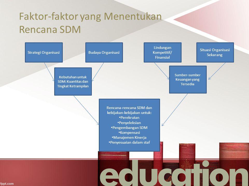 Faktor-faktor yang Menentukan Rencana SDM Strategi OrganisasiBudaya Organisasi Lindungan Kompetitif/ Finansial Situasi Organisasi Sekarang Kebutuhan u