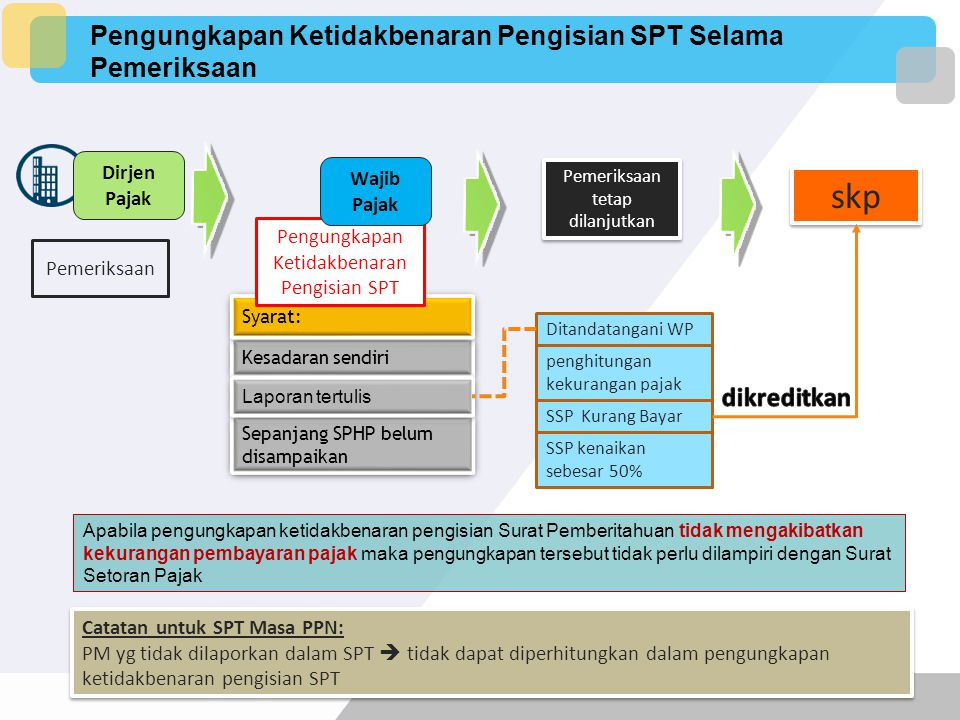 Pembatalan Hasil Pemeriksaan Hasil Pemeriksaan atau surat ketetapan pajak Pemeriksaan dilakukan tanpa penyampaian SPHP Pemeriksaan Tanpa Pembahasan Ak