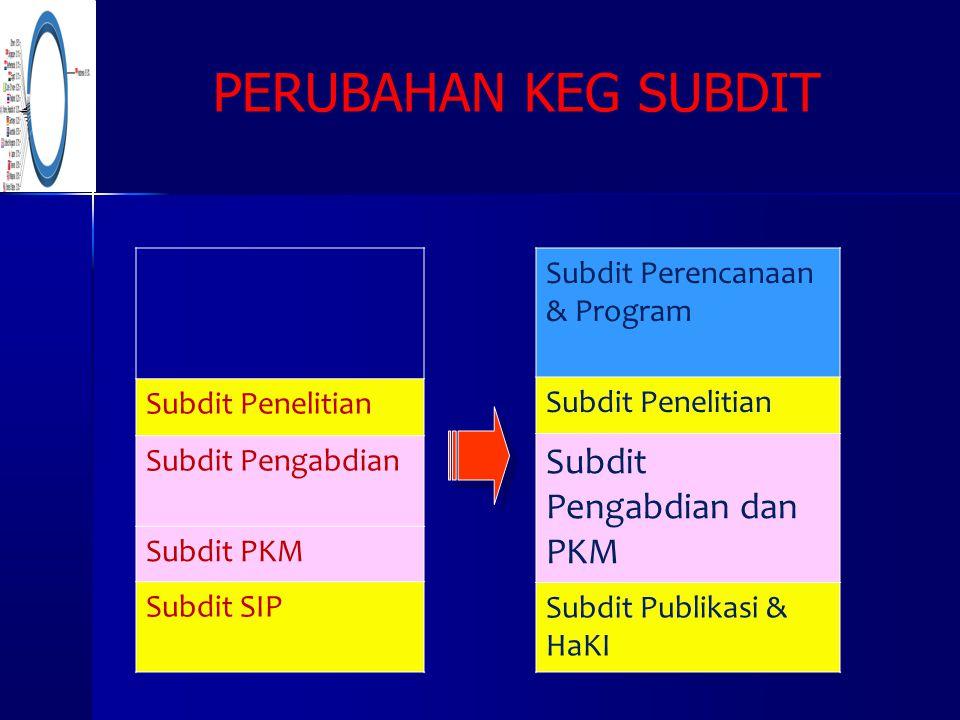 Subdit Penelitian Subdit Pengabdian Subdit PKM Subdit SIP Subdit Perencanaan & Program Subdit Penelitian Subdit Pengabdian dan PKM Subdit Publikasi &