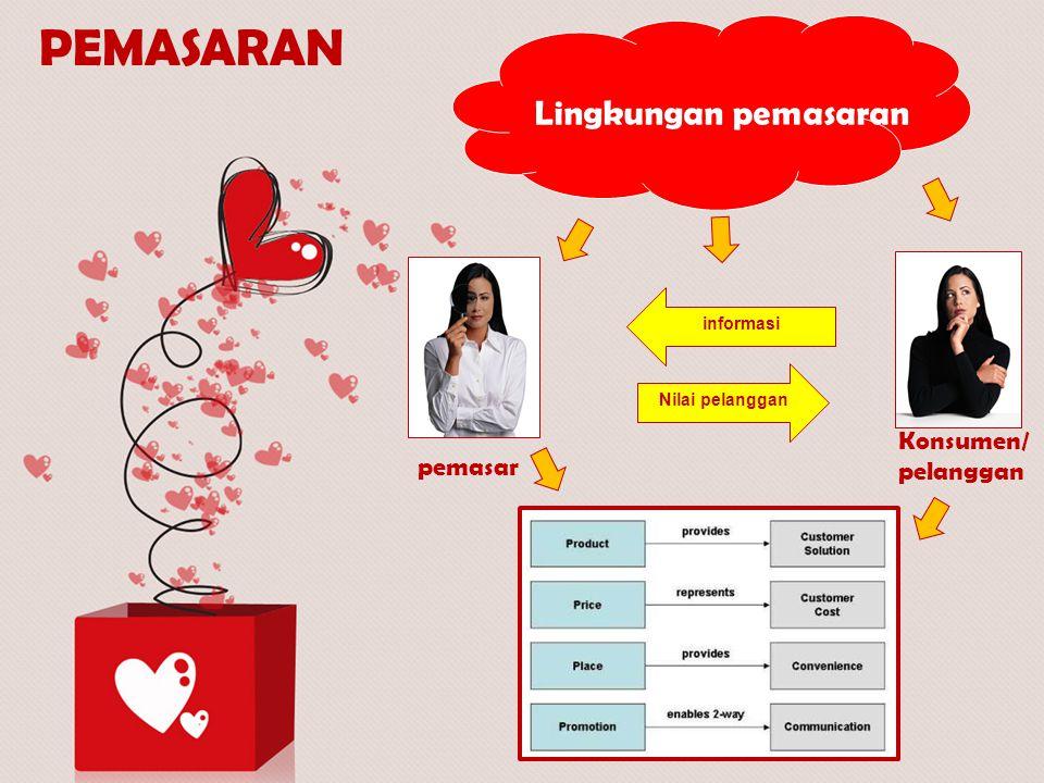 Lingkungan pemasaran Nilai pelanggan informasi pemasar Konsumen/ pelanggan PEMASARAN