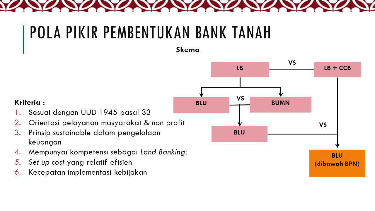 POLA PIKIR PEMBENTUKAN BANK TANAH Skema LBLB + CCB BLU BUMN BLU VS BLU (dibawah BPN) Kriteria : 1.Sesuai dengan UUD 1945 pasal 33 2.Orientasi pelayana
