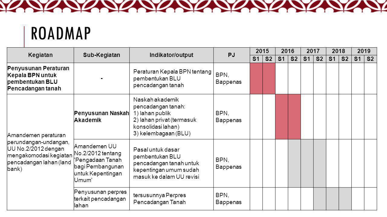 ROADMAP KegiatanSub-KegiatanIndikator/outputPJ 20152016201720182019 S1S2S1S2S1S2S1S2S1S2 Penyusunan Peraturan Kepala BPN untuk pembentukan BLU Pencada