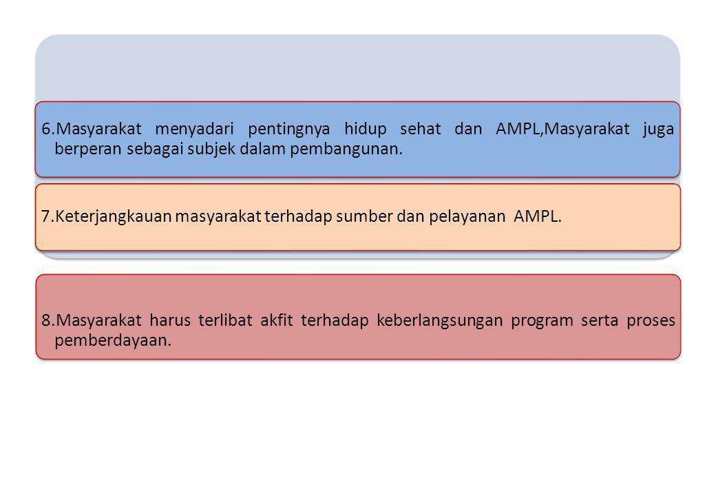 6.Masyarakat menyadari pentingnya hidup sehat dan AMPL,Masyarakat juga berperan sebagai subjek dalam pembangunan. 7.Keterjangkauan masyarakat terhadap