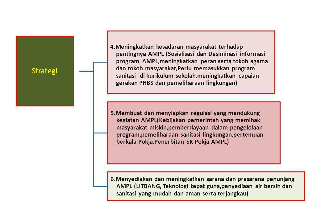 Strategi 4.Meningkatkan kesadaran masyarakat terhadap pentingnya AMPL (Sosialisasi dan Desiminasi informasi program AMPL,meningkatkan peran serta toko