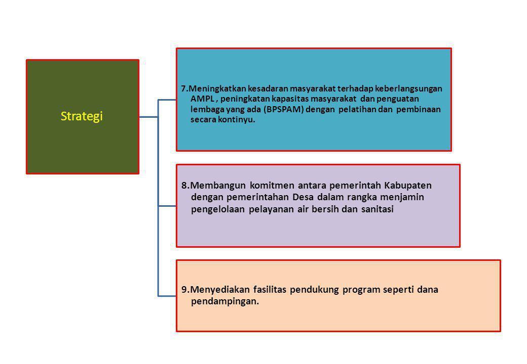 Strategi 7.Meningkatkan kesadaran masyarakat terhadap keberlangsungan AMPL, peningkatan kapasitas masyarakat dan penguatan lembaga yang ada (BPSPAM) d