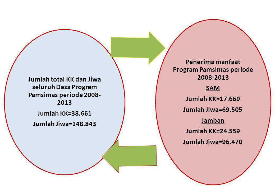 Jumlah total KK dan Jiwa seluruh Desa Program Pamsimas periode 2008- 2013 Jumlah KK=38.661 Jumlah Jiwa=148.843 Penerima manfaat Program Pamsimas perio