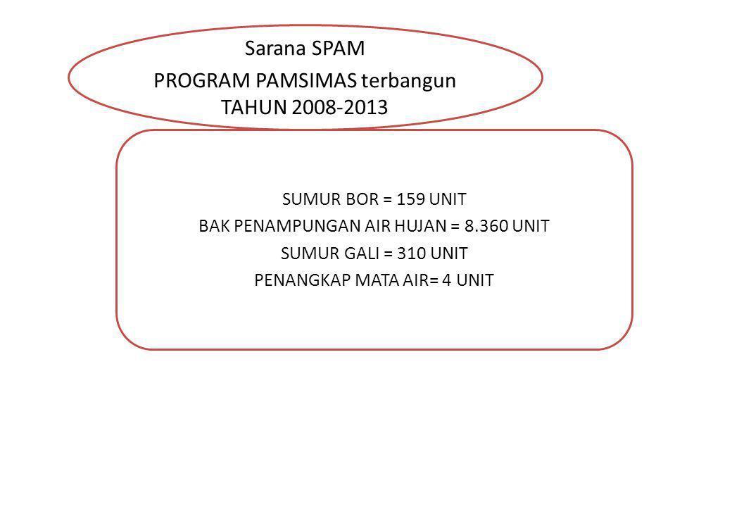Sarana SPAM PROGRAM PAMSIMAS terbangun TAHUN 2008-2013 SUMUR BOR = 159 UNIT BAK PENAMPUNGAN AIR HUJAN = 8.360 UNIT SUMUR GALI = 310 UNIT PENANGKAP MAT
