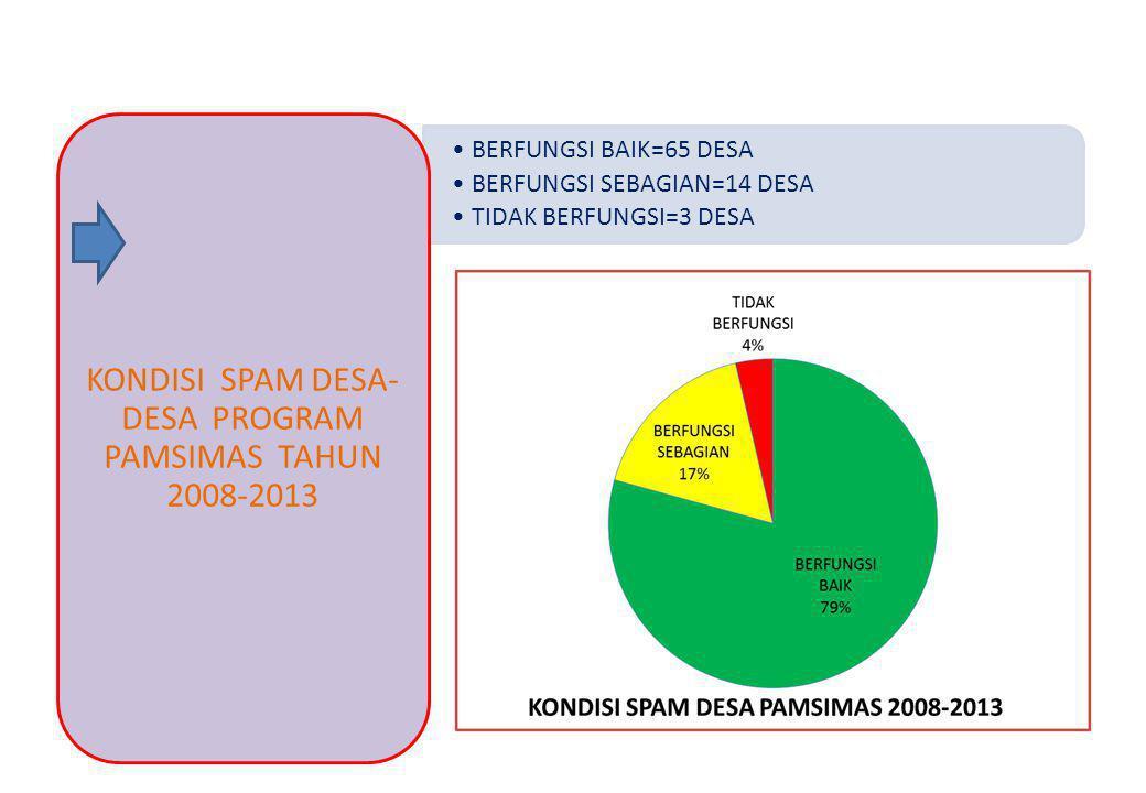 BERFUNGSI BAIK=65 DESA BERFUNGSI SEBAGIAN=14 DESA TIDAK BERFUNGSI=3 DESA KONDISI SPAM DESA- DESA PROGRAM PAMSIMAS TAHUN 2008-2013