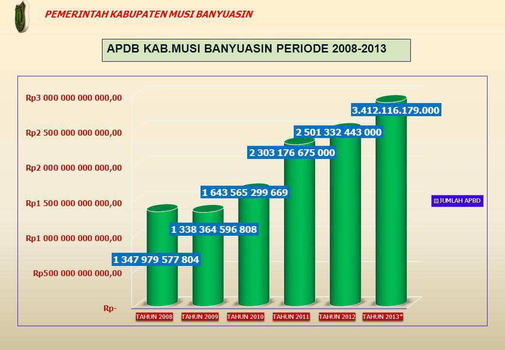 APDB KAB.MUSI BANYUASIN PERIODE 2008-2013 PEMERINTAH KABUPATEN MUSI BANYUASIN