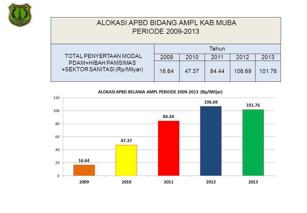 ALOKASI APBD BIDANG AMPL KAB.MUBA PERIODE 2009-2013 TOTAL PENYERTAAN MODAL PDAM+HIBAH PAMSIMAS +SEKTOR SANITASI (Rp/Milyar) Tahun 20092010201120122013