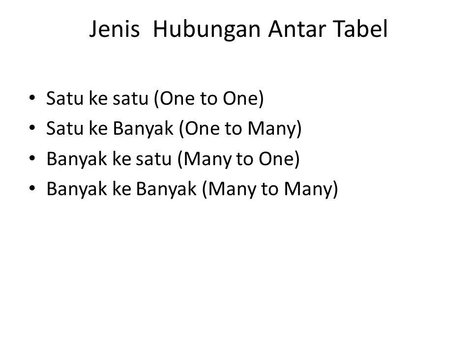 Jenis Hubungan Antar Tabel Satu ke satu (One to One) Satu ke Banyak (One to Many) Banyak ke satu (Many to One) Banyak ke Banyak (Many to Many)
